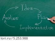 Купить «схема развития бизнес-идеи», фото № 5253988, снято 9 мая 2013 г. (c) Андрей Попов / Фотобанк Лори
