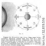 Купить «Астрономия. Фазы луны», иллюстрация № 32819516 (c) Зобков Георгий / Фотобанк Лори
